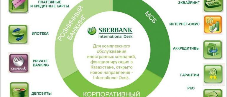 Банкоматы Сбербанка в Нижнем Новгороде