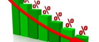 Что влияет на размер процентной ставки